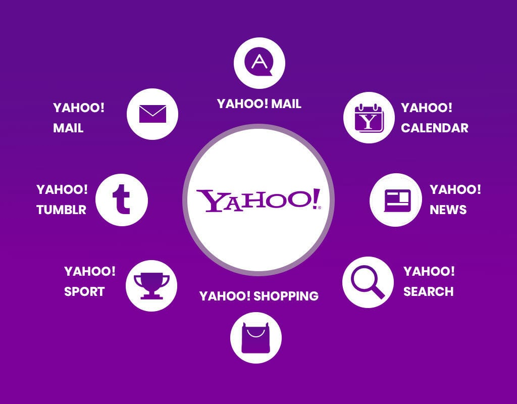 How to Delete Browser History on Yahoo!